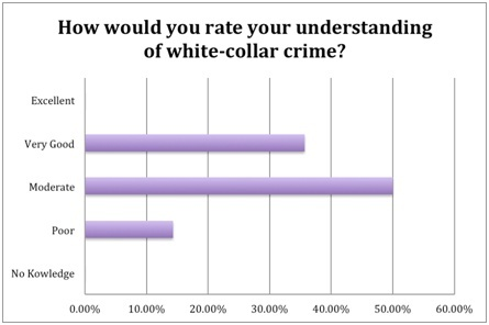 how do street crime and white-collar crime compare in terms of cost to society and prevalence?-0