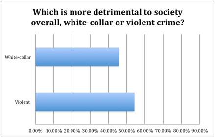 how do street crime and white-collar crime compare in terms of cost to society and prevalence?-1